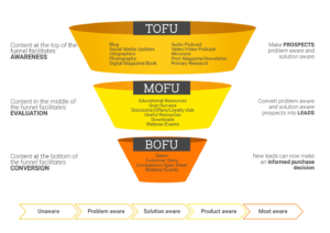 Content marketing funnel.